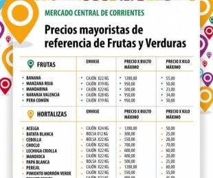 foto: Mercado de Concentración: Difunden precios para mayoristas